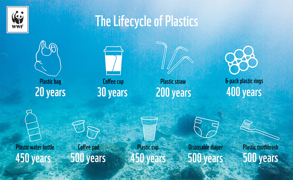 plastic-free oceans
